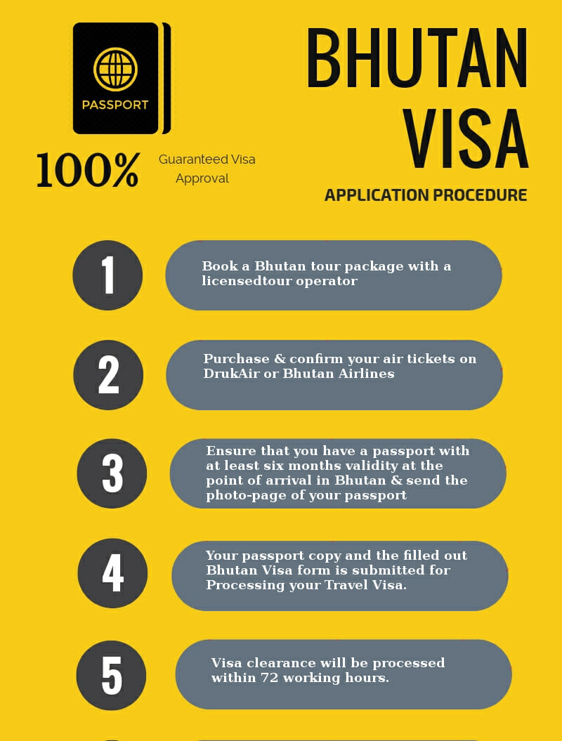 Bhutan VISA application procedure